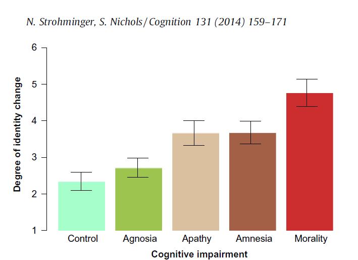 Grafiek Strohminger et al